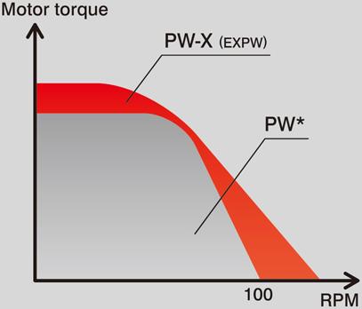 par-motor_vs_RPM_Yamaha_PW-X_greenvolt