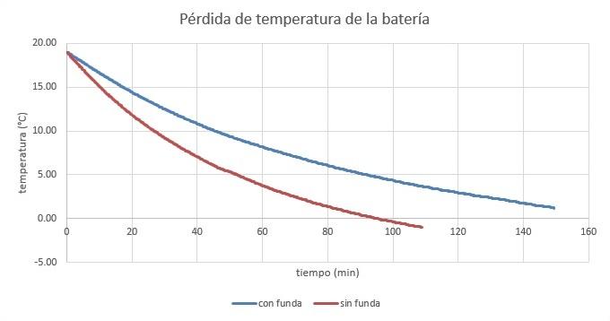 baterias ebike fundas_termicas - Greenvolt Palencia